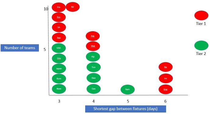 shortest gaps graph