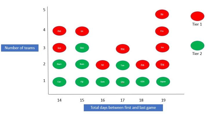 Total team rest days chart