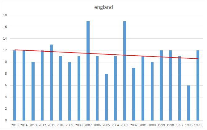 England fixtures