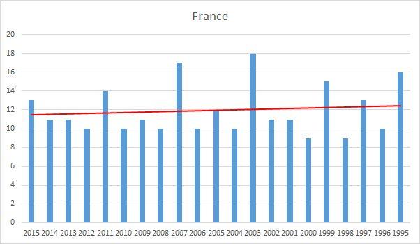 France fixtures