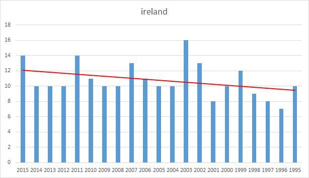 Ireland fixtures