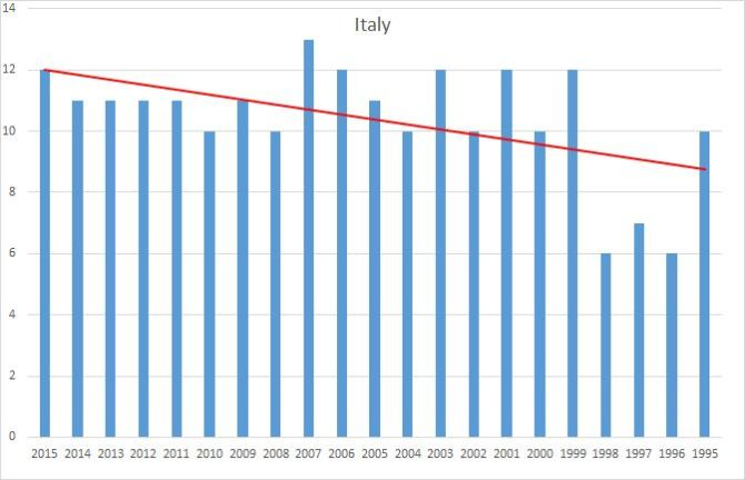 Italy fixtures