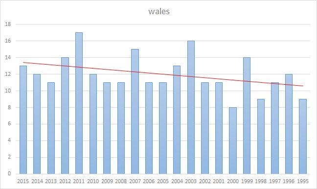 Wales fixtures