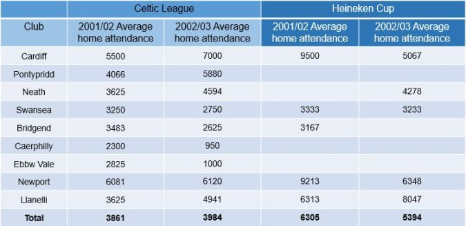 celtic league pre regionalisation.jpg