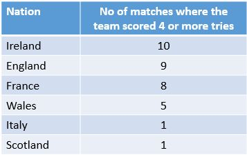 4-try-games-by-nation