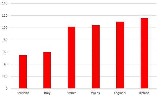 total-tries-in-6n-by-country