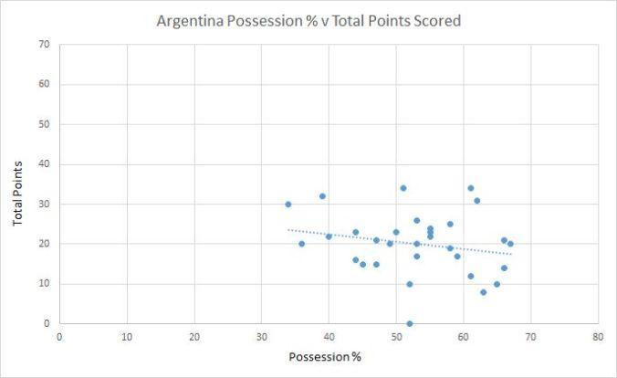 argentina possession v points scored