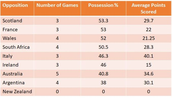 england possession table