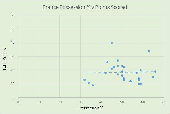 France possession v points