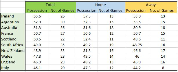 possession total table