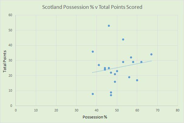 scotland possession v points