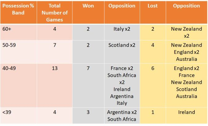 wales wins by possession