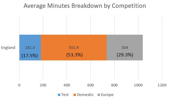 england starting xv minutes breakdown by competition.jpg