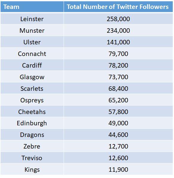 pro14 total followers