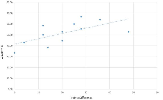 win rate v points difference graph